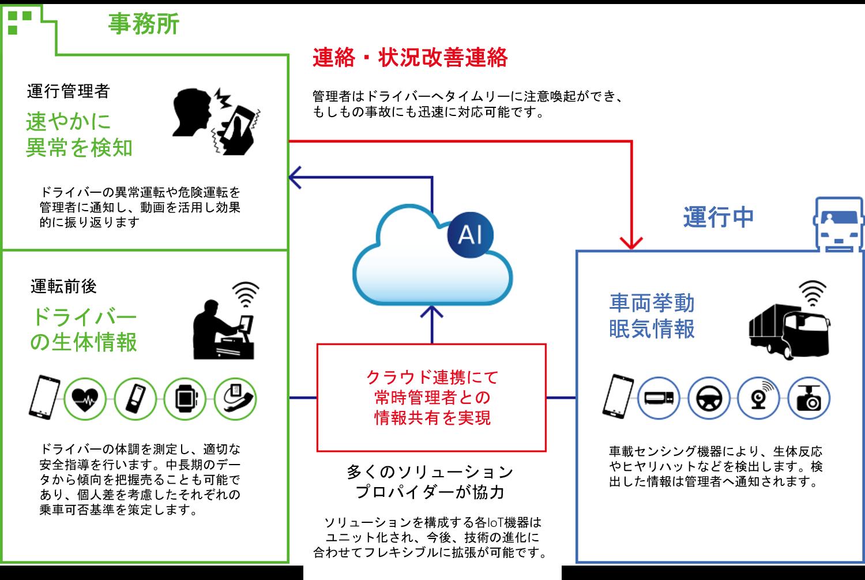スマート安全運行管理システムの仕組み(提供:日立物流)