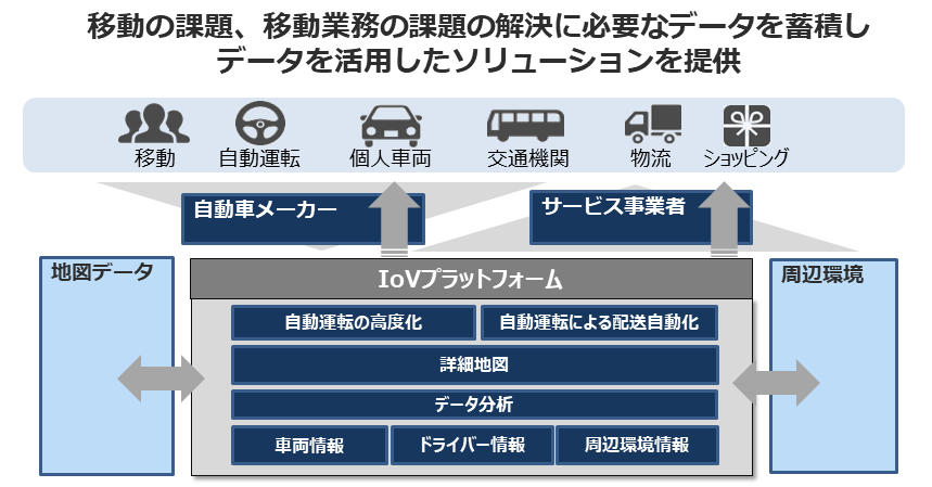 IoVプラットフォームのイメージ(日立製作所提供)